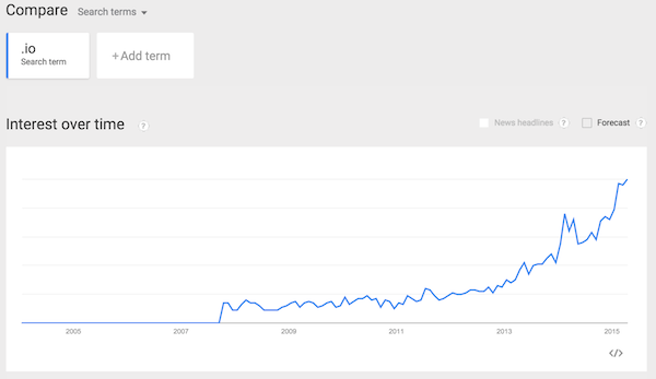 .io on Google Trends