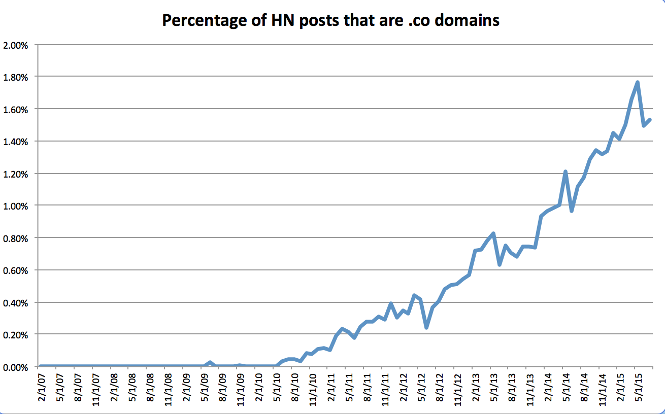 .co domains posted to hacker news