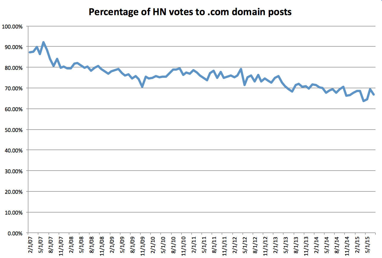 .com domains votes on hacker news
