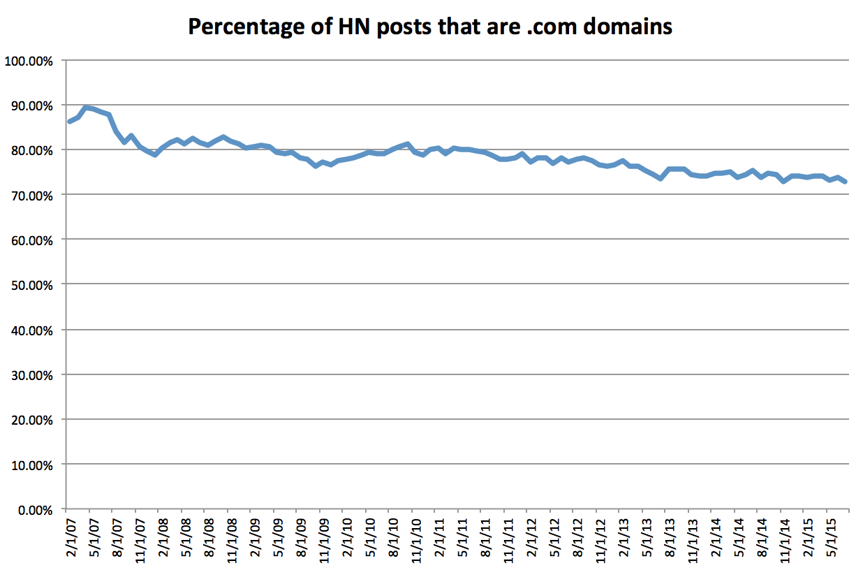 .com domains posted to hacker news