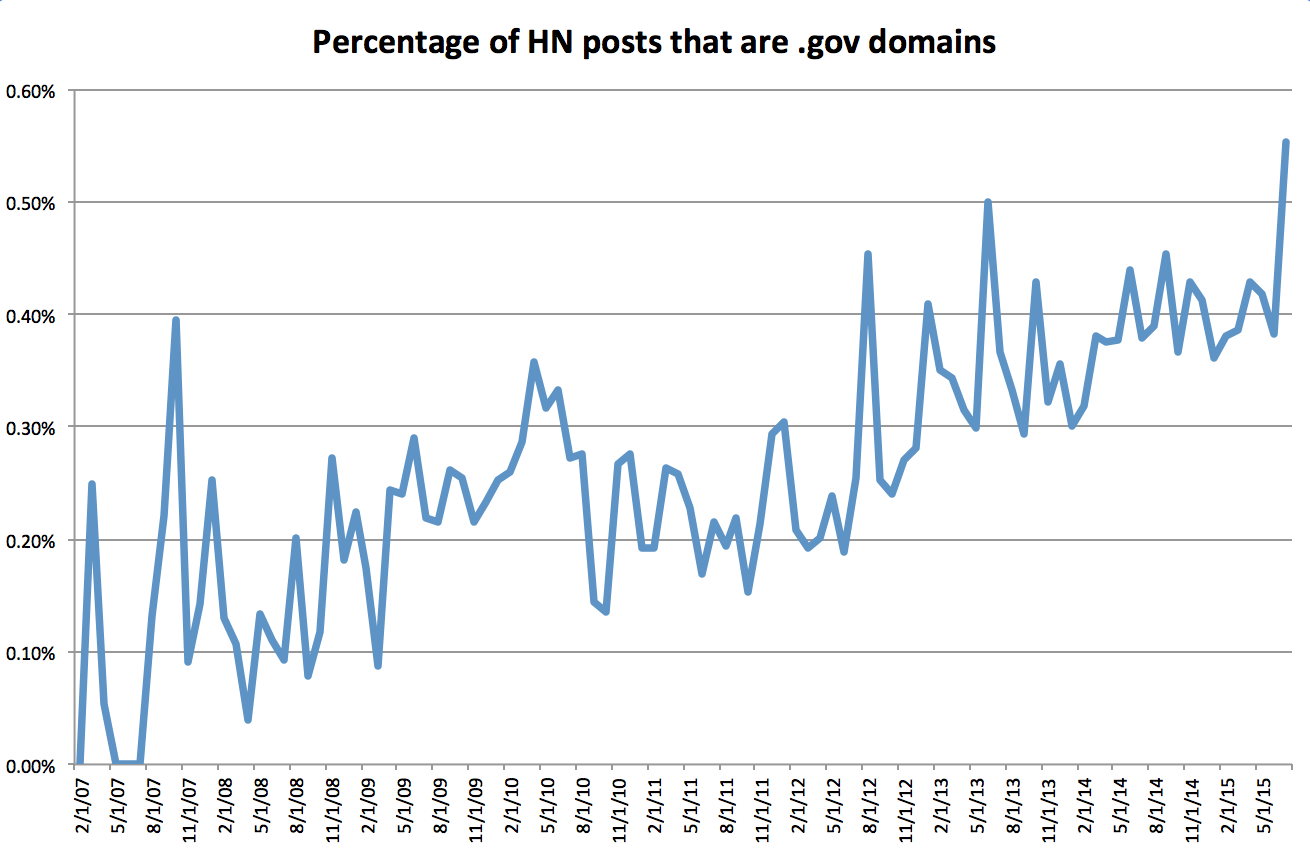 .gov domains posted to hacker news