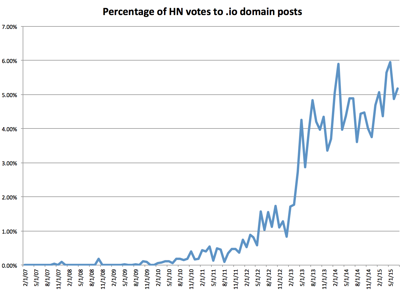 .io domains votes on hacker news